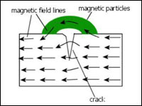 Magnetic Particle Inspection - NDTS Inspection Services